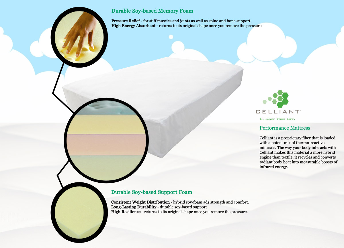 Alpha Celliant Advanced Performance Mattress