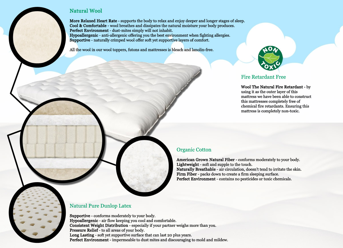 Pure Comfort Organic Cotton Spring Futon SofaBed Mattress