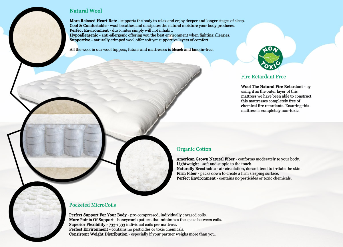 Pure Comfort Organic Cotton Mattress