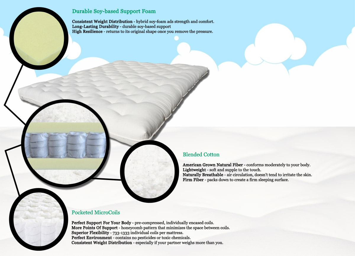 Support Plus Pocketed Coil Mattress