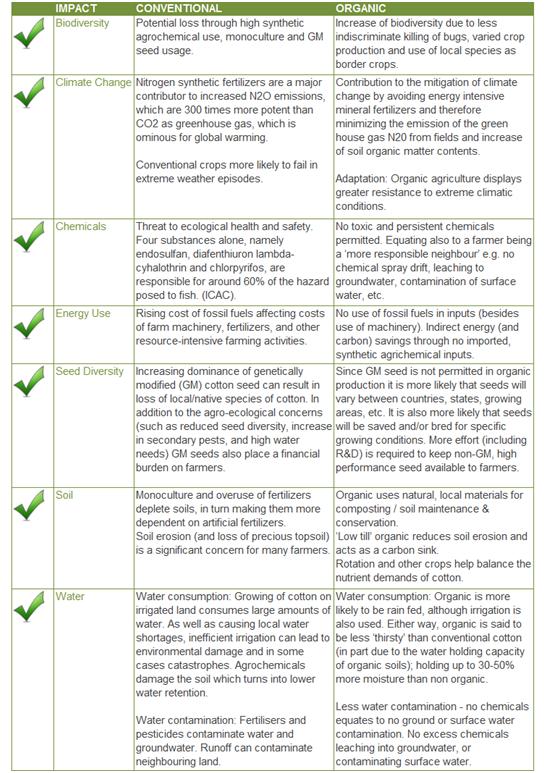 Benefits of Organic Cotton Farming