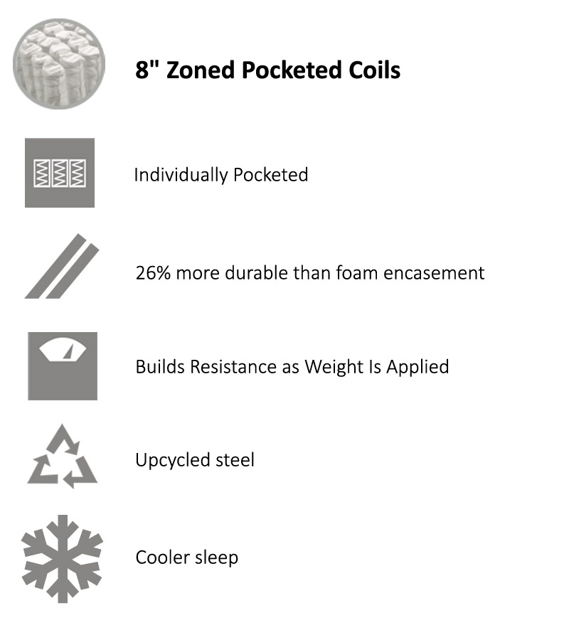 Zoned Pocketed Coils