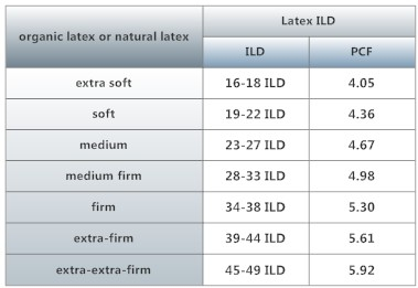 latex density chart for mattresses