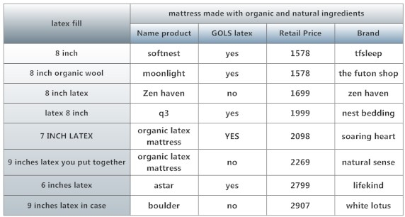 latex mattress comparison