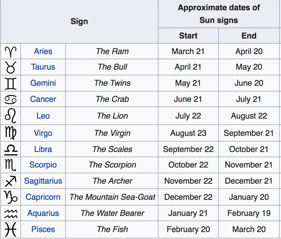 Zodiac chart dates in Perth