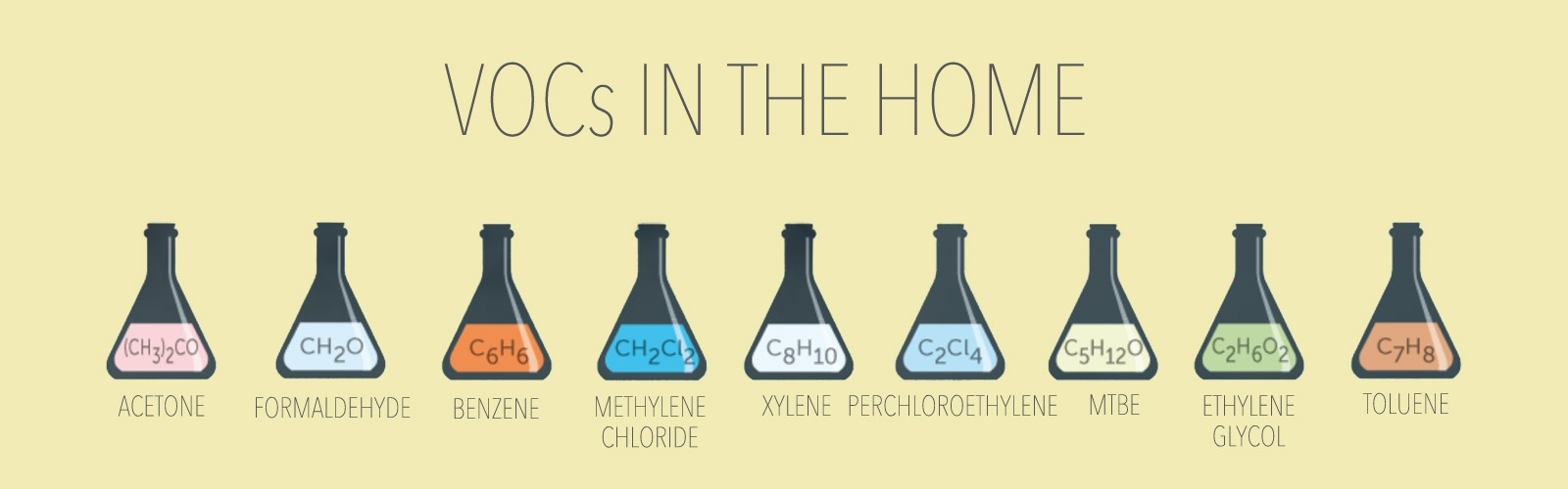VOCS in your home