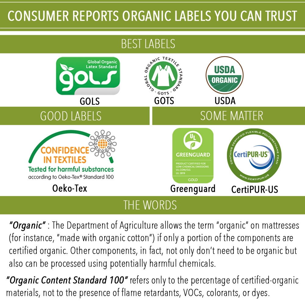 Consumer Reports Organic Labels You Can Trust